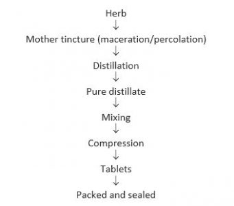herb, tablet